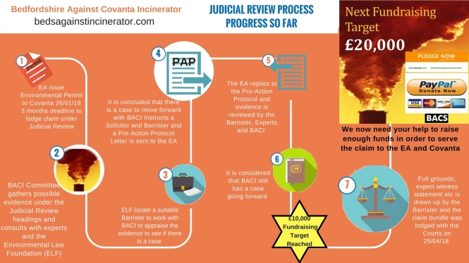 Judicial Review Process up to Lodging - Facebook size v2