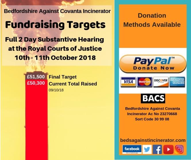 Fundraising Targets - Full